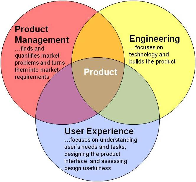 User experience focused product team for Product design team